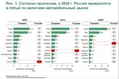 Продажа авто с пробегом в России через Интернет