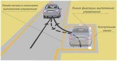 Специфика быстрого изучения правил ПДД и знание правил разворота и парковки