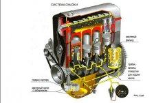 Как диагностировать и устранить неисправности системы смазки мотора?