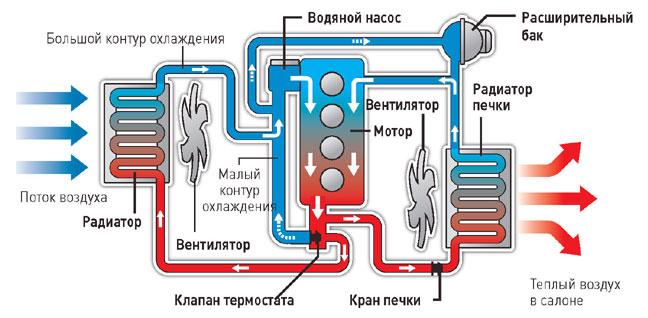 Назначение и конструкция системы охлаждения