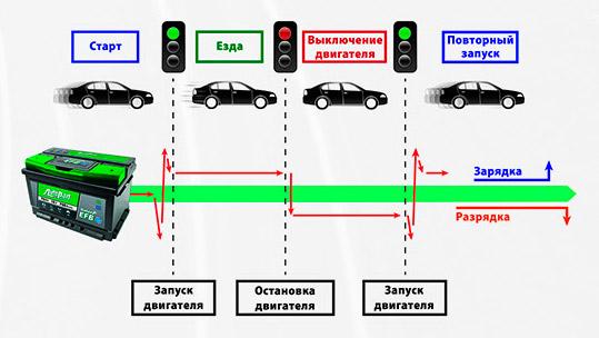 АКБ для автомобилей с системой старт-стоп
