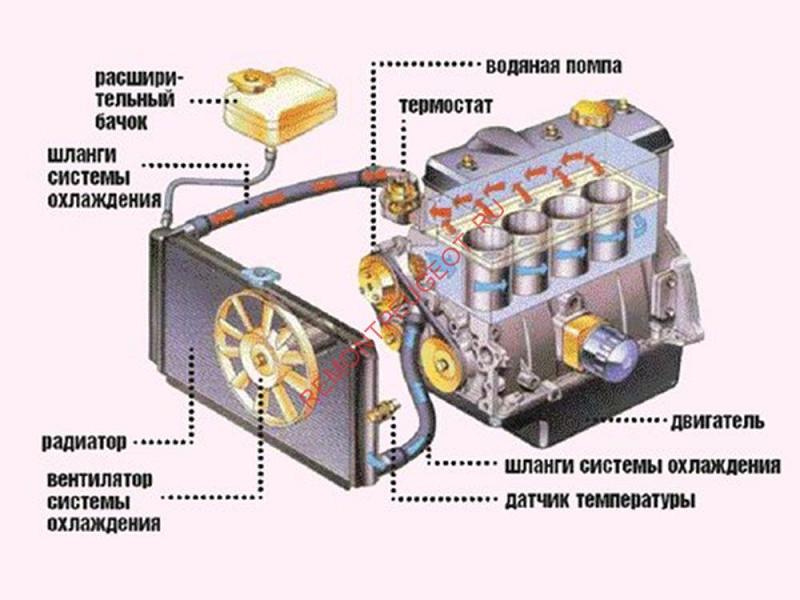 Принцип работы системы охлаждения